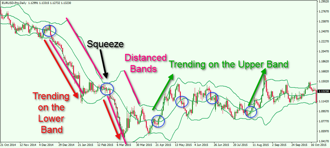 Top 6 Bollinger Bands ® Trading Strategies | TradingSim