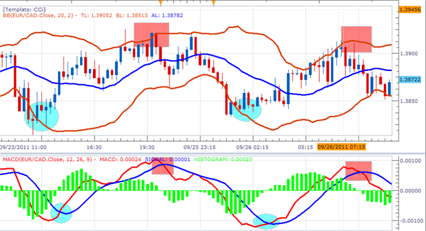 Modified bollinger bands indicator