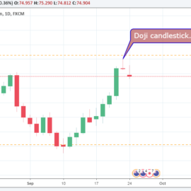 NZD/JPY D1 – Price Action Candlestick Chart Technical Analysis + Forex Signal