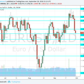 EUR/USD WEEKLY FORECAST OCT. 1-5