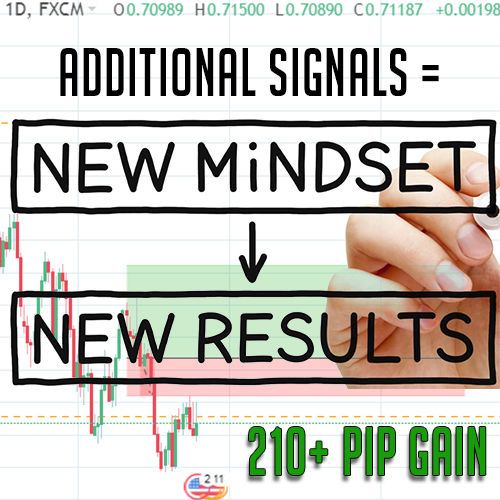 forex results new signals