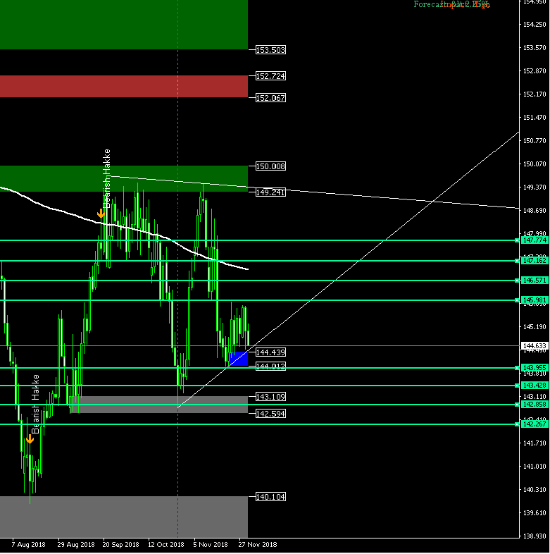 gbpjpy d1 target levels 12-2-2018 close up
