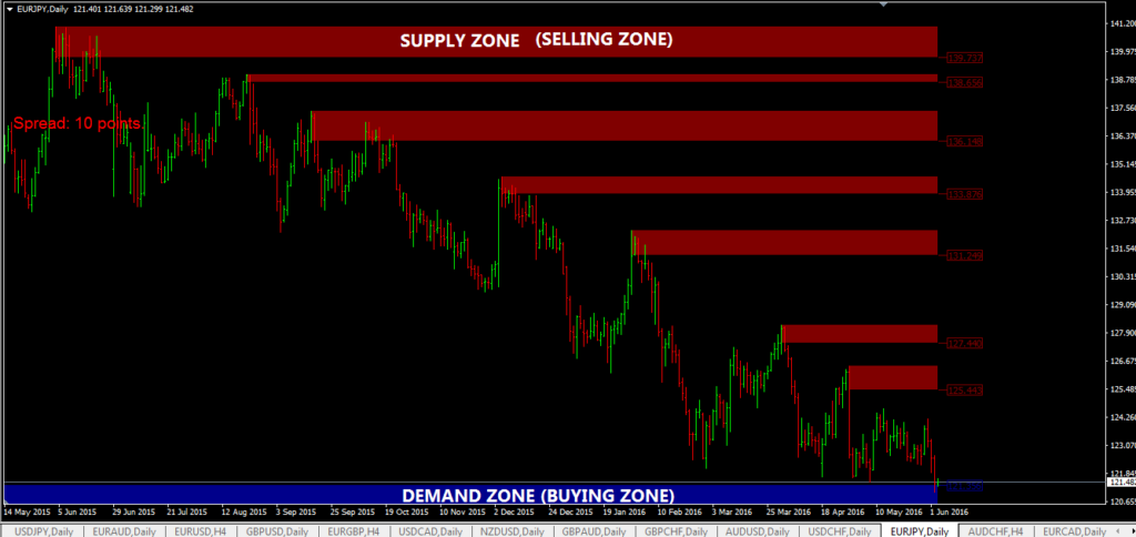 supply-and-demand-indicator-mt4