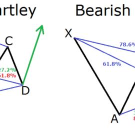 Examples Of Harmonic Patterns – Presentation #2