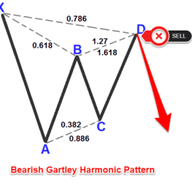 Gartley Harmonic Pattern Trading Strategy – Presentation #8