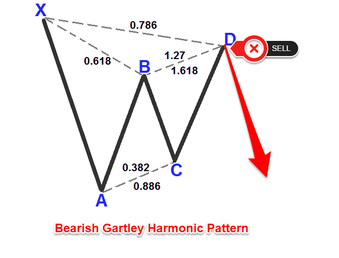 gartley harmonic pattern forex strategy 2