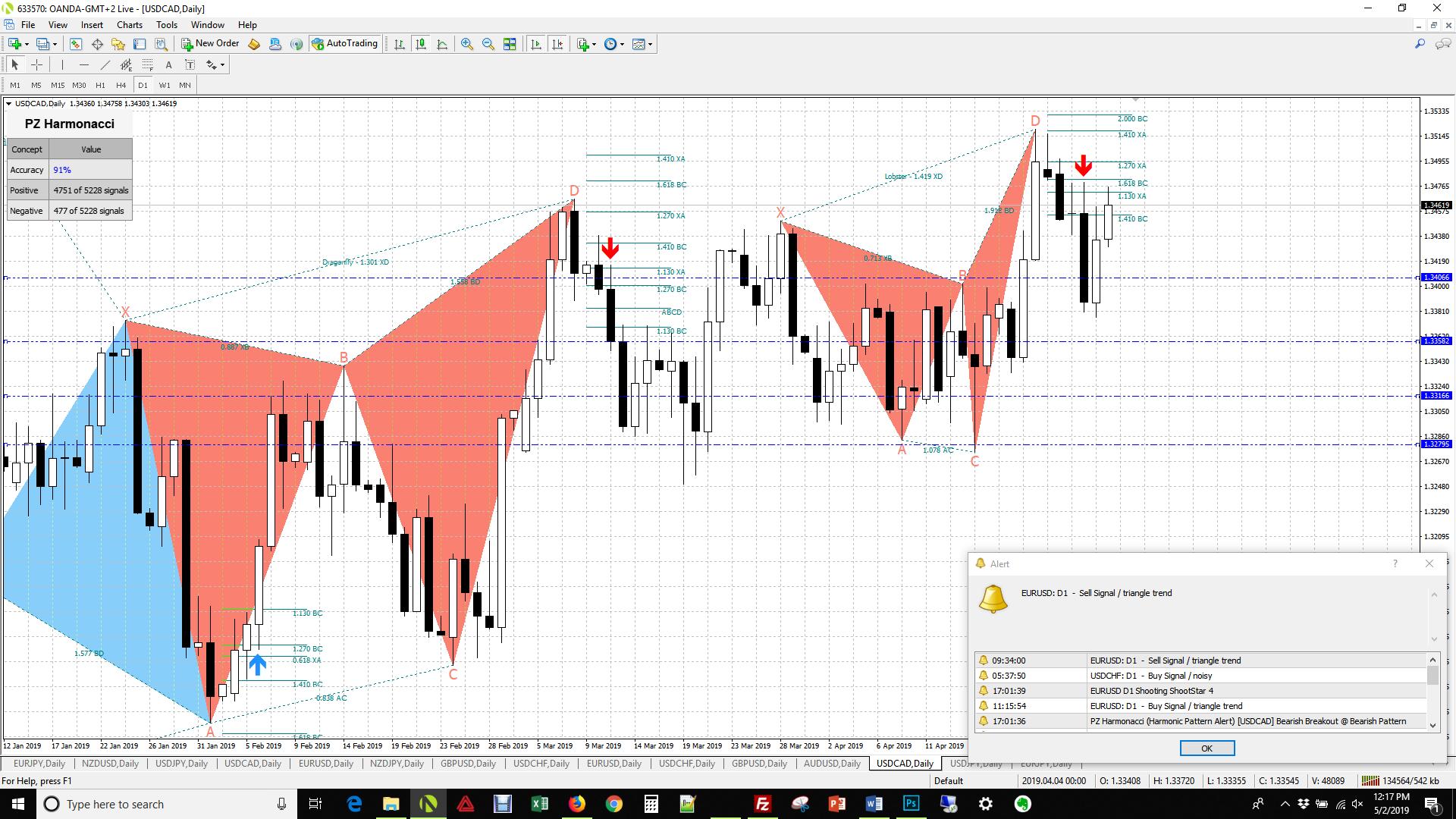 Usd cad forex signals