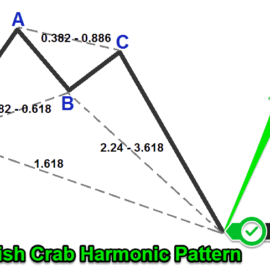 Crab Pattern Harmonic Trading Strategy – Presentation #9