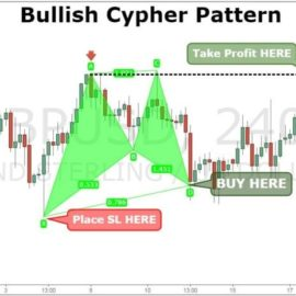 Cypher Pattern Strategy – Presentation #13