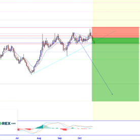 EUR/NZD Forex Analysis and Forex Signal