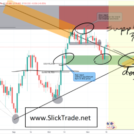 EUR/JPY Forex Analysis and Forex Signal
