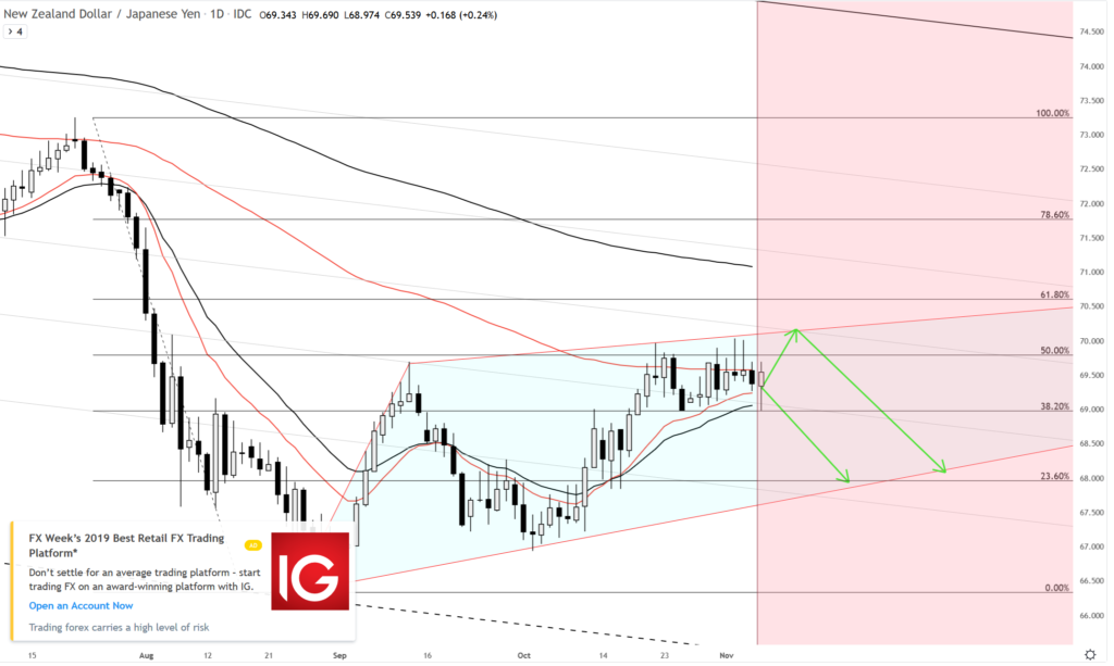 NZDJPY Comment: This scenario is more likely to happen on YEN Weighted Average D1