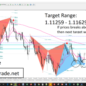EUR/USD Forex Analysis and Forex Signal