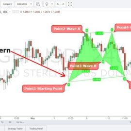 Harmonic Cypher Pattern Strategy – Presentation #13