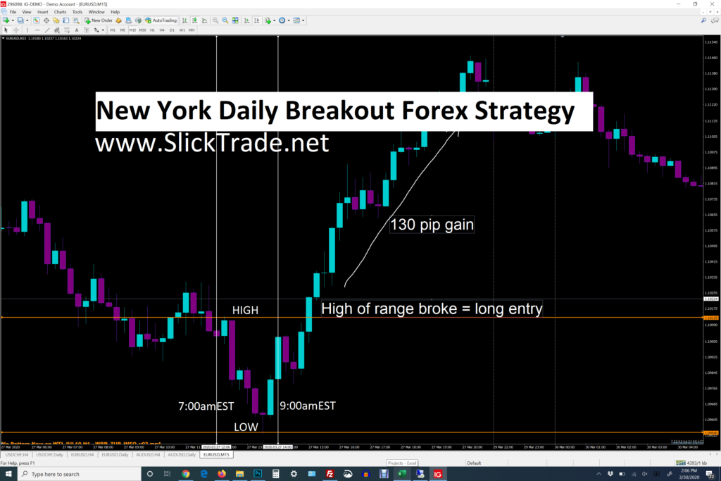 new york daily break out strategy