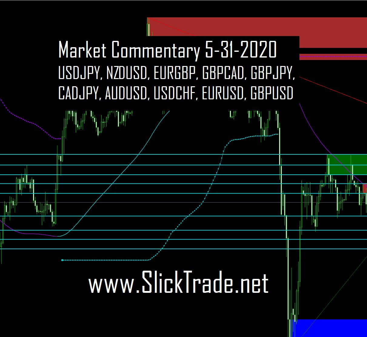 Market Commentary 5-31-2020 - USDJPY NZDUSD EURGBP GBPCAD GBPJPY CADJPY AUDUSD USDCHF EURUSD GBPUSD square