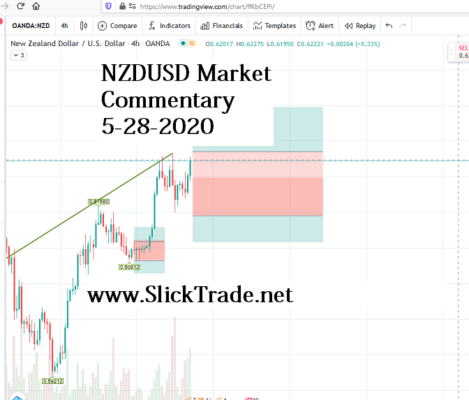 NZDUSD Market Commentary 5-28-2020