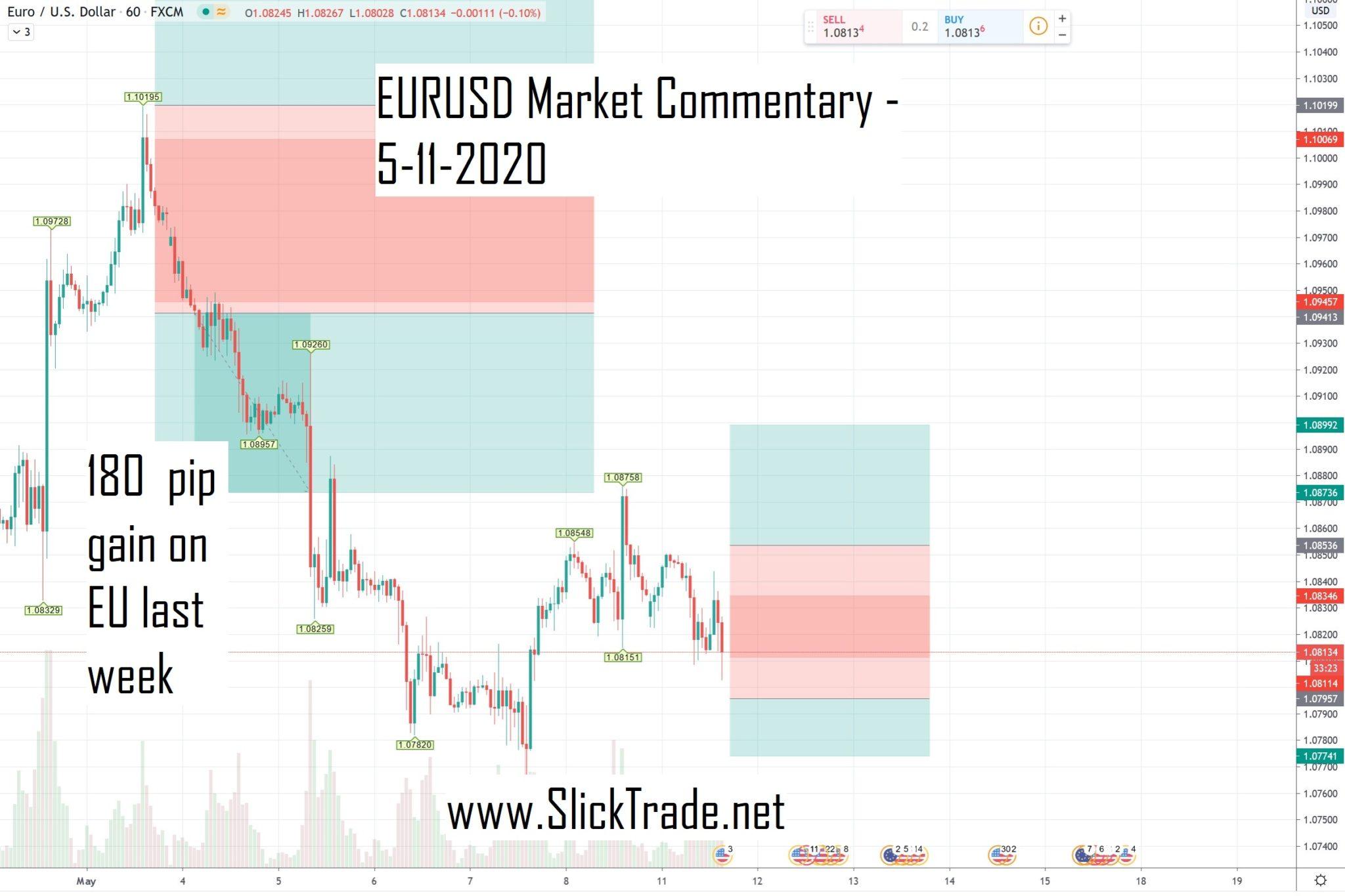 eurusd market commentary h1 5-11-2020