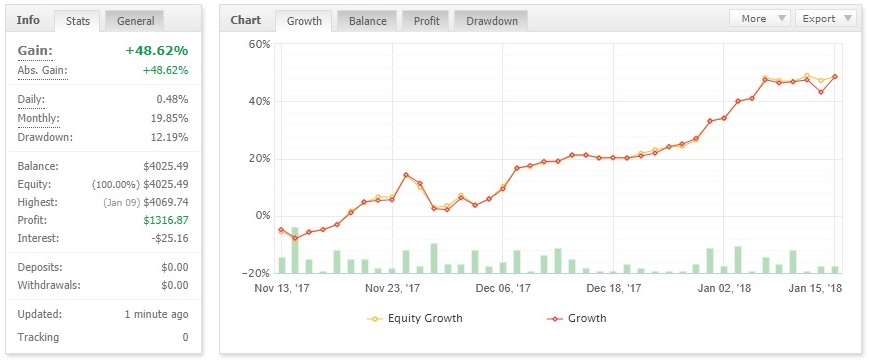forex ea robot verified results on myfxbook