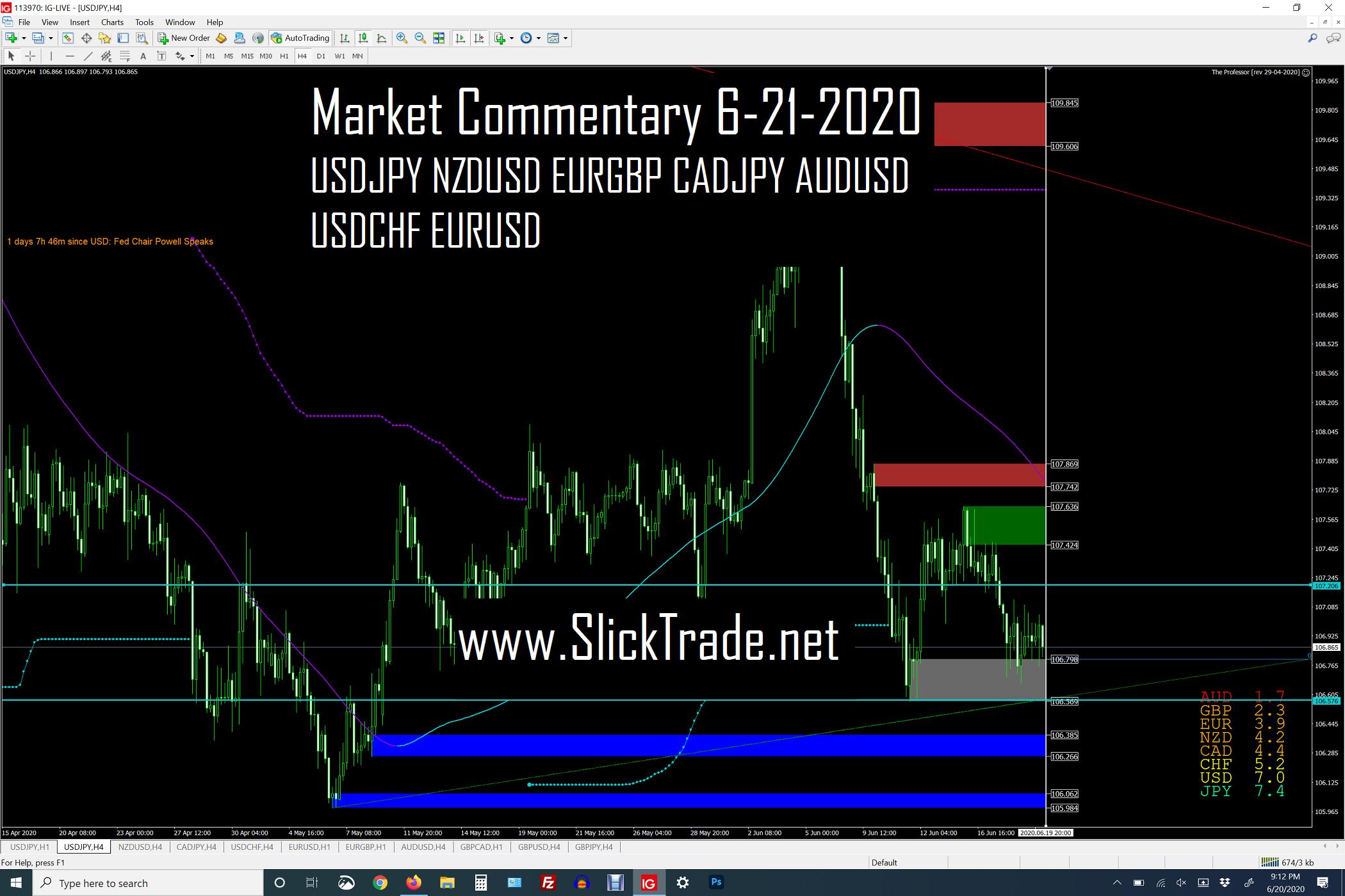 Market Commentary 6-21-2020 - USDJPY NZDUSD EURGBP CADJPY AUDUSD USDCHF EURUSD