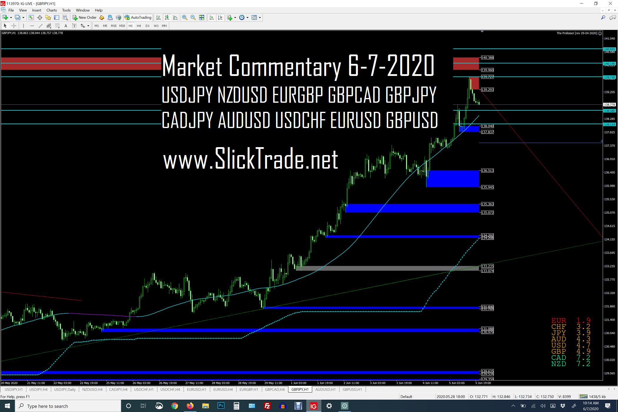 Market Commentary 6-7-2020 - USDJPY NZDUSD EURGBP GBPCAD GBPJPY CADJPY AUDUSD USDCHF EURUSD GBPUSD