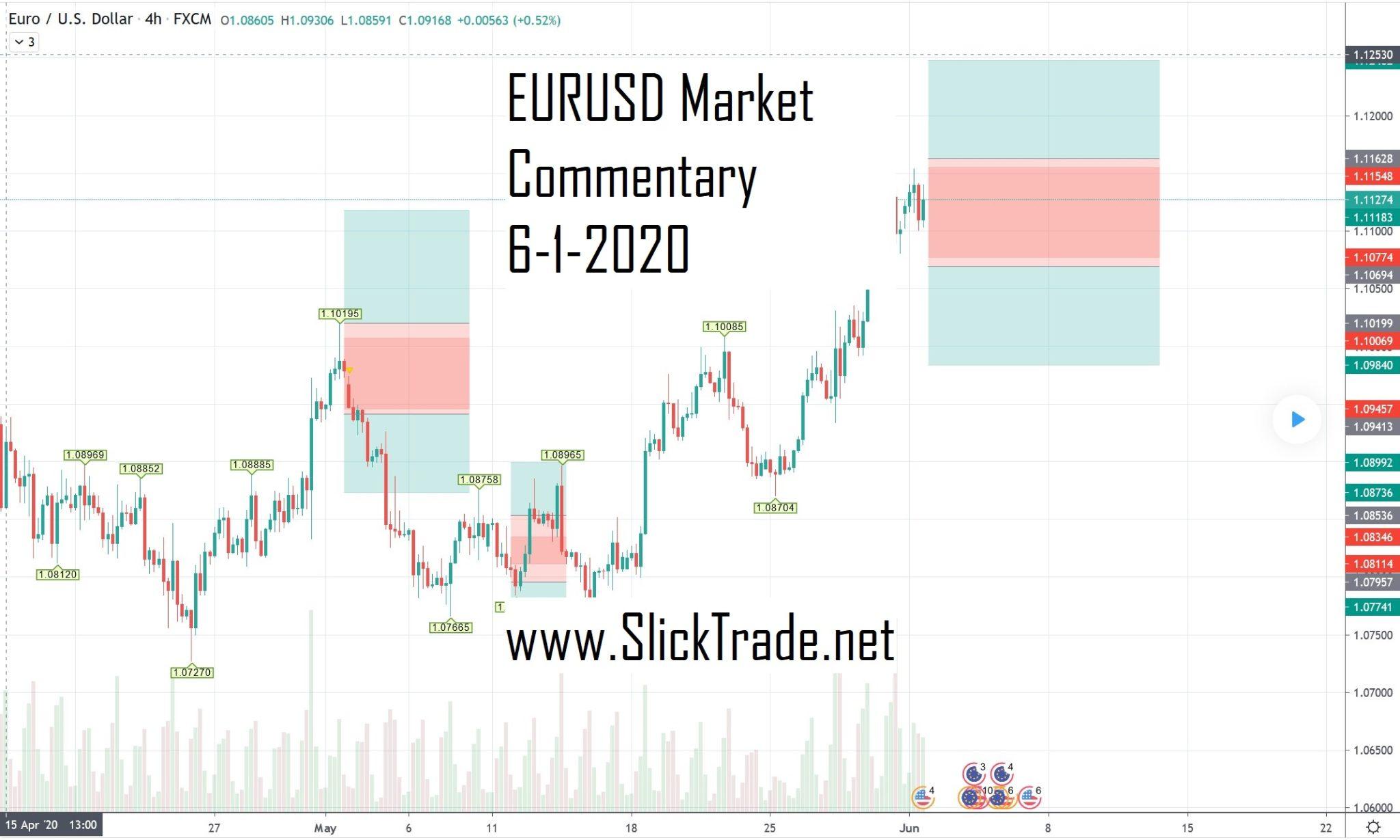 eurusd market commentary h4 6-1-2020 2