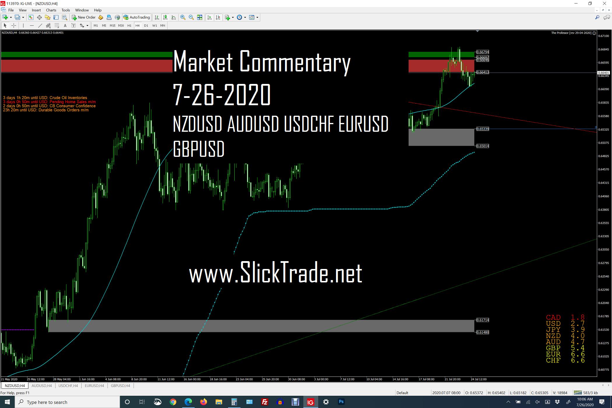 Market Commentary 7-26-2020 - NZDUSD AUDUSD USDCHF EURUSD GBPUSD